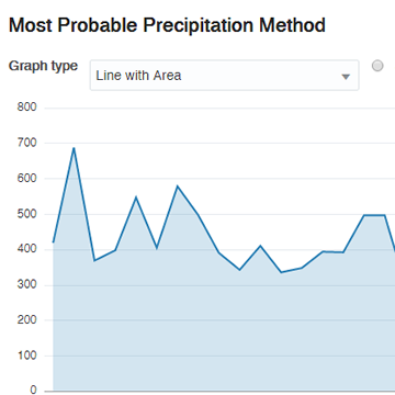 Most Probable Precipitation Method